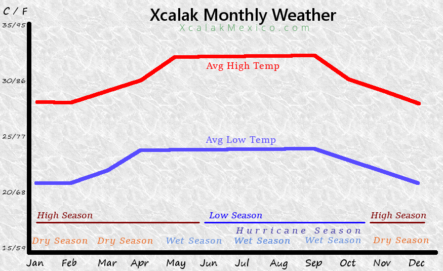 Xcalak Monthly Weather Mexico