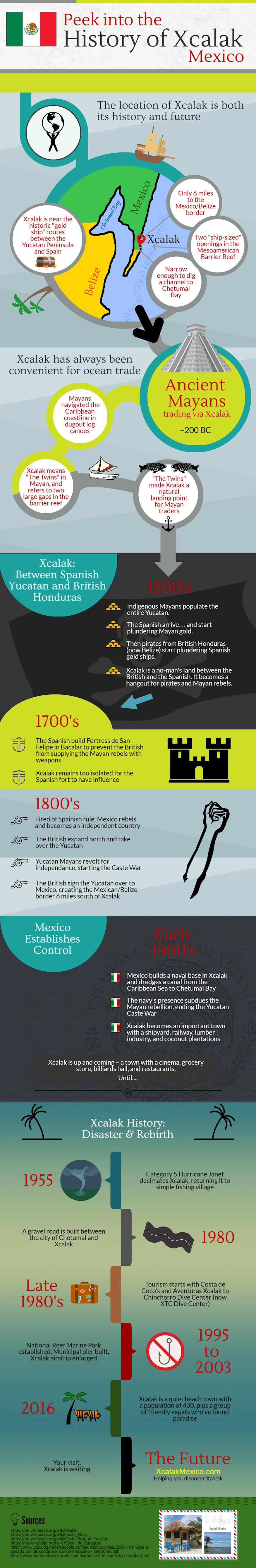History of Xcalak infographic