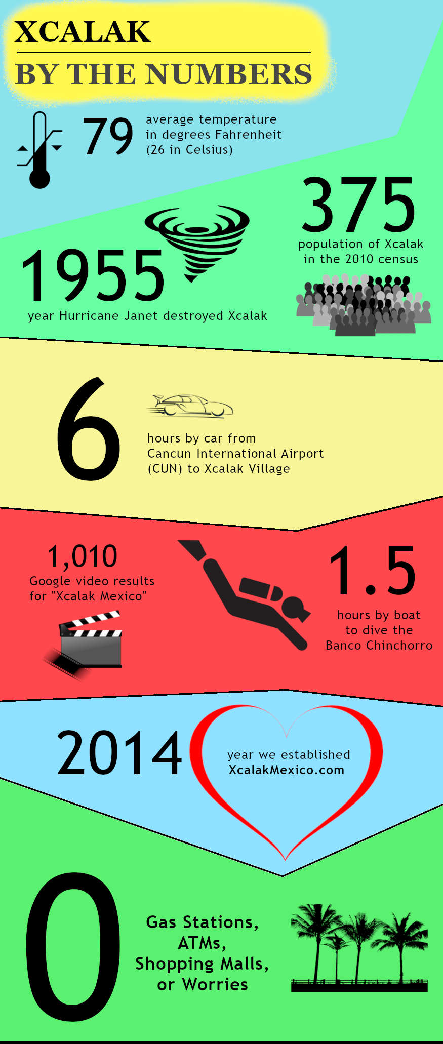 Xcalak by the Numbers Infographic